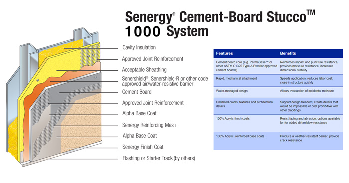 Cement Stucco Systems : Stucco wall systems